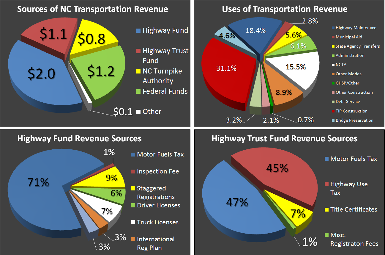 Revenue and Uses