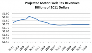 Gas-Tax-Revenue